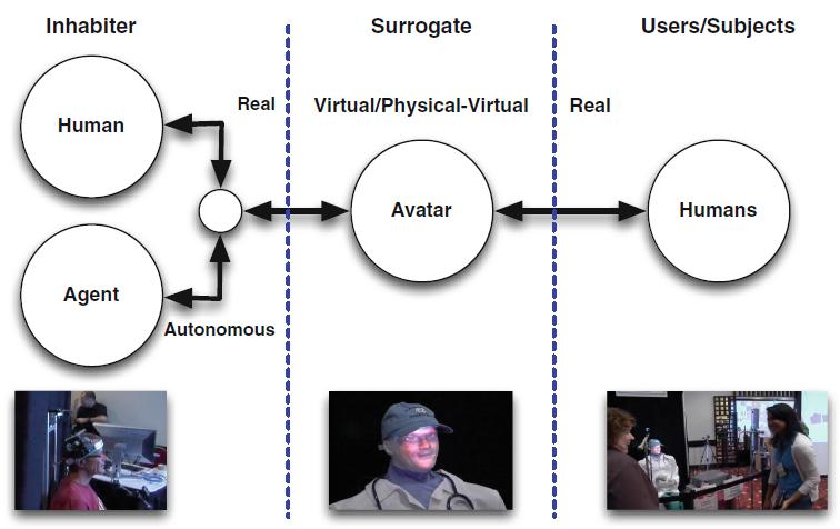 Technical Report: Exploring Human Surrogate Characteristics