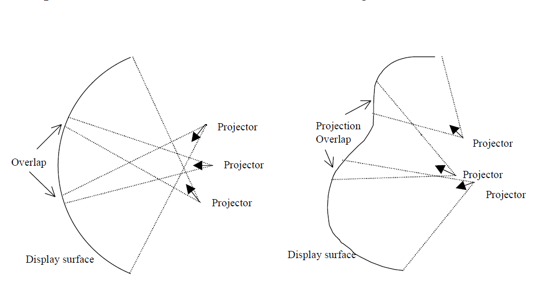 Seamless Projection Overlaps Using Warping and Intensity Blending