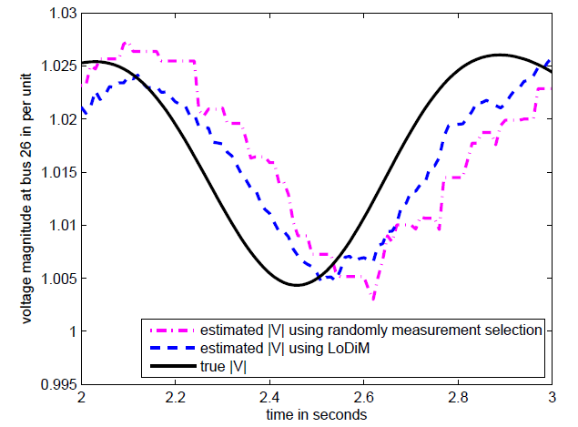 LoDiM: A Novel Power System State Estimation Method with Dynamic Measurement Selection