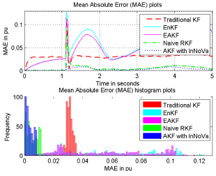 Kalman Filters for Dynamic and Secure Smart Grid State Estimation