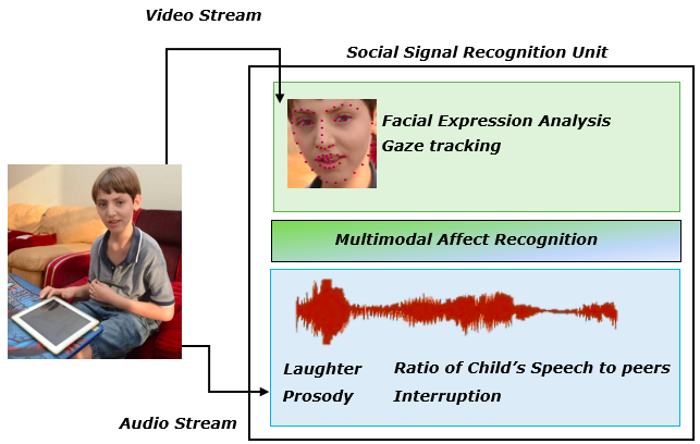 Exceptionally Social: Design of an Avatar-Mediated Interactive System for Promoting Social Skills in Children with Autism