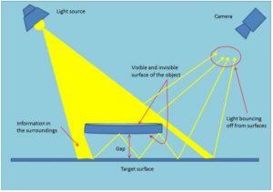 Mine the Gap: Gap Estimation and Contact Detection Information via Adjacent Surface Observation