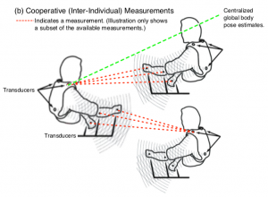 A Novel Approach for Cooperative Motion Capture (COMOCAP)
