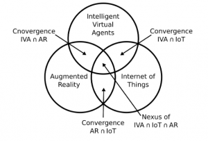 A Systematic Review of the Convergence of Augmented Reality, Intelligent Virtual Agents, and the Internet of Things